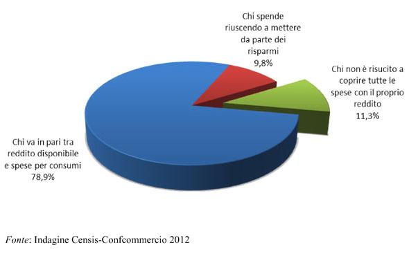 Censis, Famiglie e copertura spese