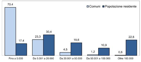 Grafico su comuni e popolazione residente (Istat)
